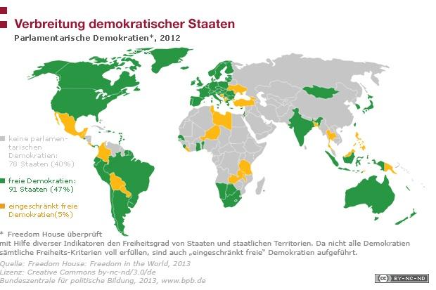 Verbreitung demokratischer Staaten